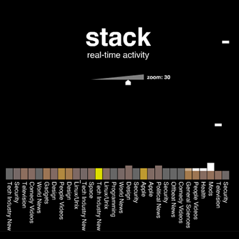 Screenshot of Digg Stack