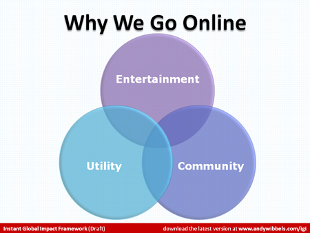 A three-part Venn diagram with overlapping circles labeled Entertainment, Utility and Community.