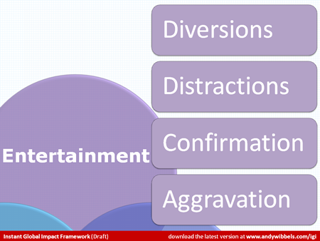 Detail of the diagram labeled Entertainment with bullets Diversions, Distractions, Confirmation, Aggravation.