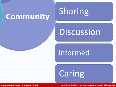Detail of Venn diagram labeled Community with bullets Sharing, Discussions, Informed and Caring.
