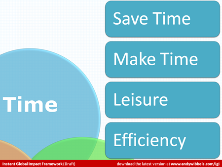 Detail on the Time region with bullets: Save Time, Make Time, Leisure and Efficiency.