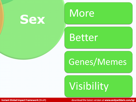 Detail on the Sex region with bullets: More, Better, Genes/Memes and Visibility.ure and Efficiency.