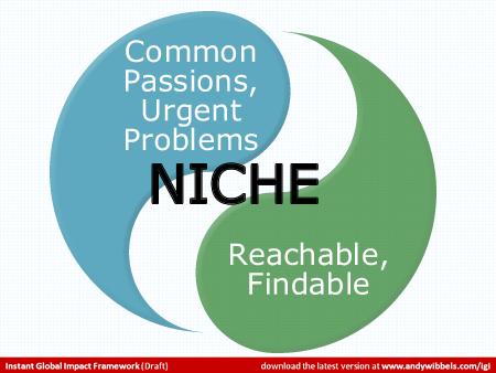 Yin-yang style diagram labeled Niche with 2 yin-yang teardrop sections: 1) Common passions, urgent problems and 2) Reachable, findable audiences.